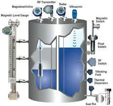 اندازه گیری و کنترل مغناطیسی نوری خازنی سطح مایعات 183 نقطه