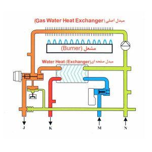 عیب یابی پکیج -شوفاژ دیواری -تعمیر پکیج-Wall-hung boilers