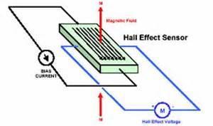 thسنسورهای اثرهال- Hall Effect Sensors