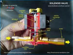 سولونوئید ولو-شیربرقی--solenoid valve