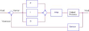 ابزاردقیق-  PID کنترل