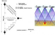 اثر دوپلر چیست