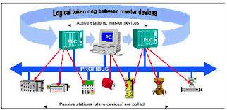 ابزاردقیق-- Profibus-Instrument Systems