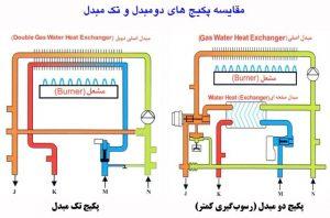 مقایسه مدار گردش آب در سیستمهای 2 مبدله و تک مبدل.نقطه کنترل