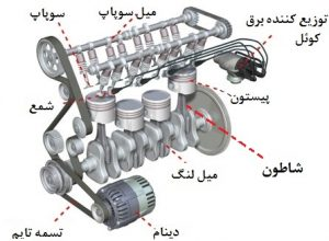 engine-function.طرز کار موتور خودرو